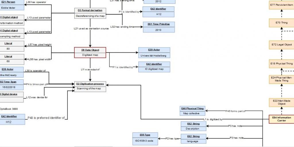 Ausschnitt aus dem Datenmodell